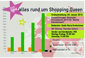 Statistik zu Shopping Queen